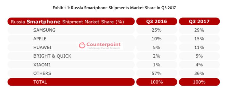 Russia smartphone