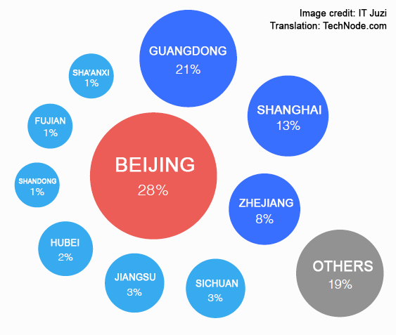 Where internet entrepreneurs are located in China