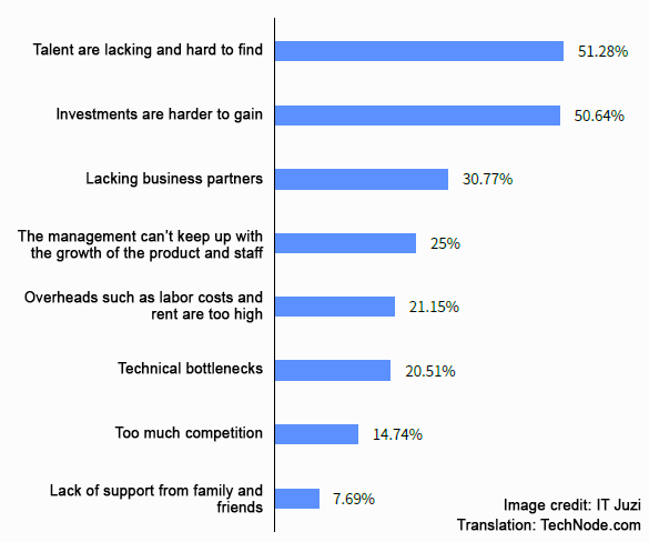 The challenges faced by Chinese internet entrepreneurs