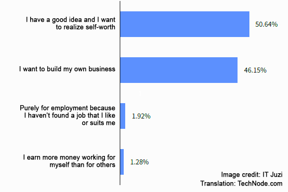 The reasons given by entrepreneurs for starting their own companies