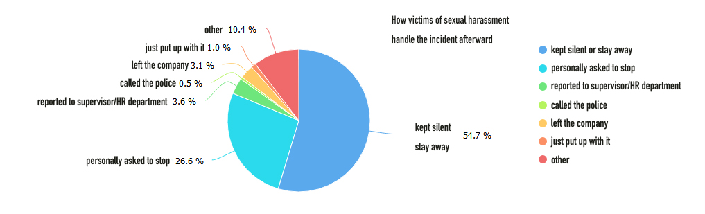 How respondents dealt with the harassment/assault