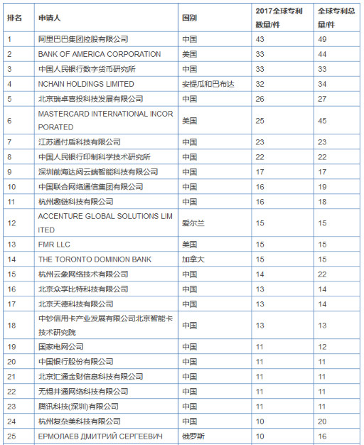 blockchain-list-1 China is the leading country for blockchain patents with Alibaba and PBOC on top PBOC patents News Blockchain Bitcoin and blockchain Alibaba