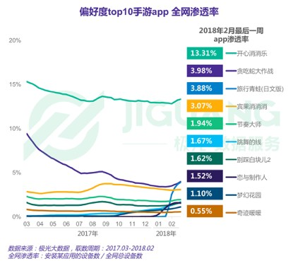 China female smartphone games