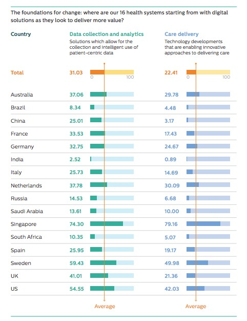 China Medical data analysis Philips Future of Health