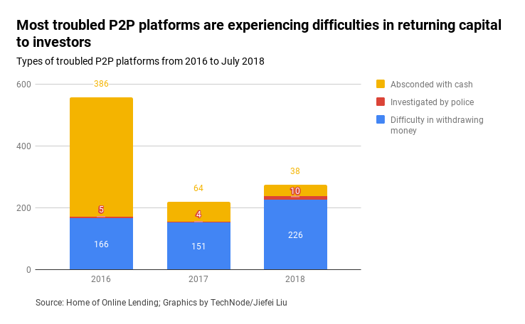 Most-troubled-P2P-platforms-are-experiencing-difficulties-in-returning-capital-to-investors-1 The rise and fall of China's online P2P lending P2P Features