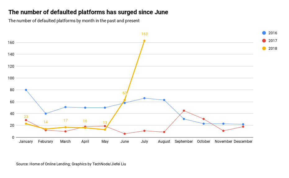 The-number-of-defaulted-platforms-has-surged-since-June-1 The rise and fall of China's online P2P lending P2P Features