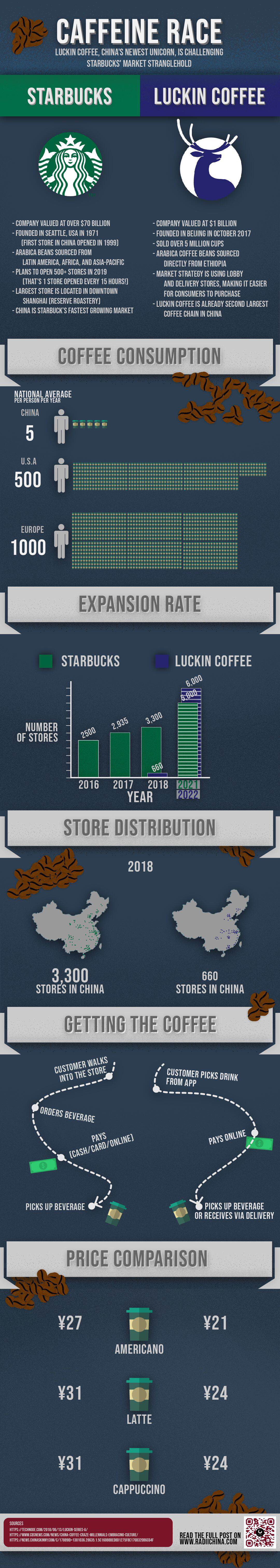 How Luckin Coffee is reforming China's coffee culture ...