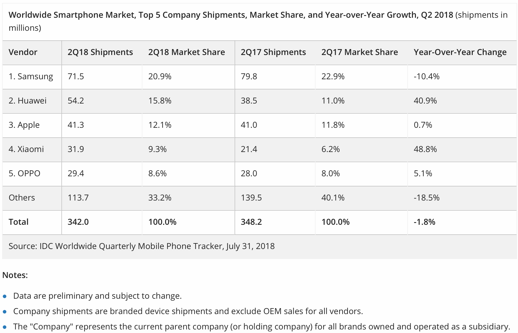 Huawei surpasses Apple in Q2 smartphone shipments